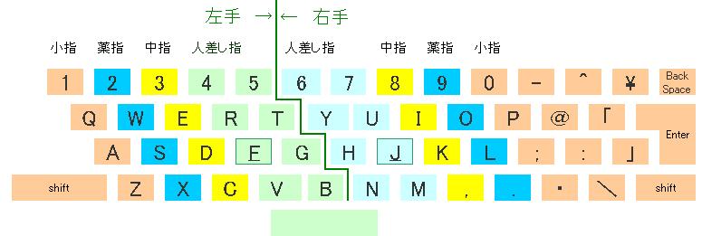 ... のキーボード運指表 : タイピング キーボード : すべての講義